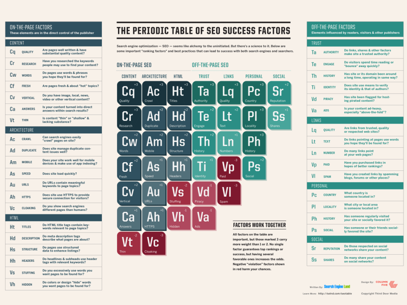 SEO Periodic table EC Writing Services, Elizabeth Campbell, SEO success