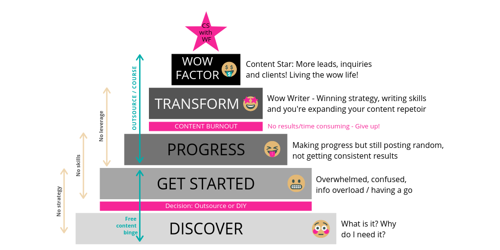 Where are you on the Content Journey?