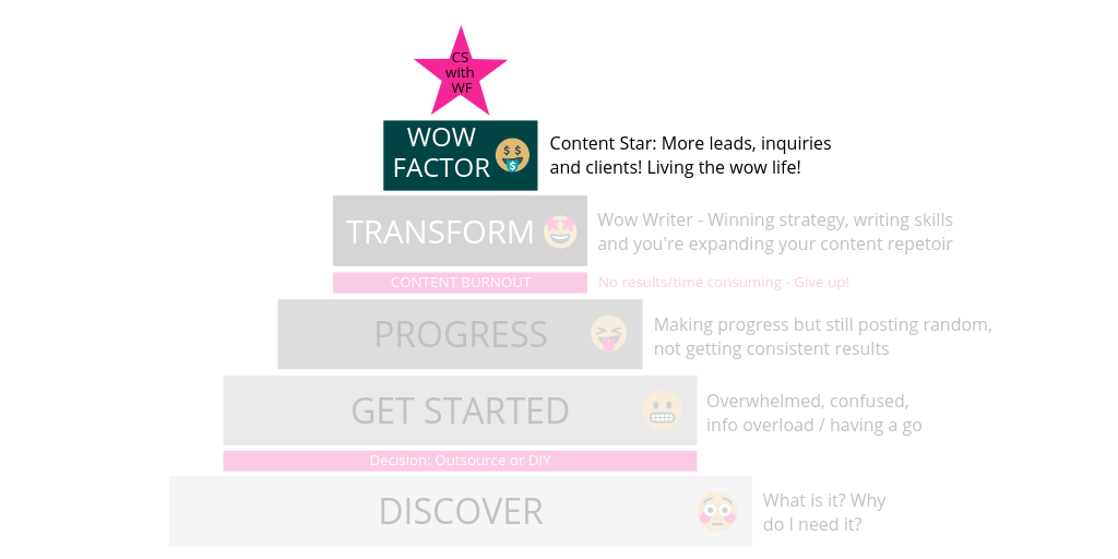 Wow Factor level - Content writing journey
